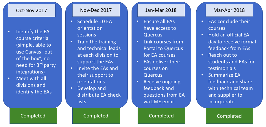 "Oct-Nov 2017 - Completed Identify the EA course criteria (simple, able to use Canvas ""out of the box"", no need for 3rd party integrations)  Meet with all divisions and identify the EAs Nov-Dec 2017 – Completed Schedule 10 EA orientation sessions Train the training and technical leads at each division to support the EAs Invite the EAs and their support to orientations Develop and  distribute EA check lists  Jan-Mar 2018 – in progress Ensure all EAs have access to Quercus Link courses from Portal to Quercus for EA courses EAs deliver their courses on Quercus Receive ongoing feedback and questions from EA via LME email  Mar-Apr 2018 – Not Started EAs conclude their courses Hold an official EA day to receive formal feedback from EAs Reach out to students and EAs for testimonials Summarize EA feedback and share with technical team and supplier to incorporate"
