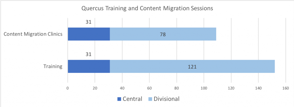 Training	Content Migration Clinics Central	31	31 Divisional	121	78