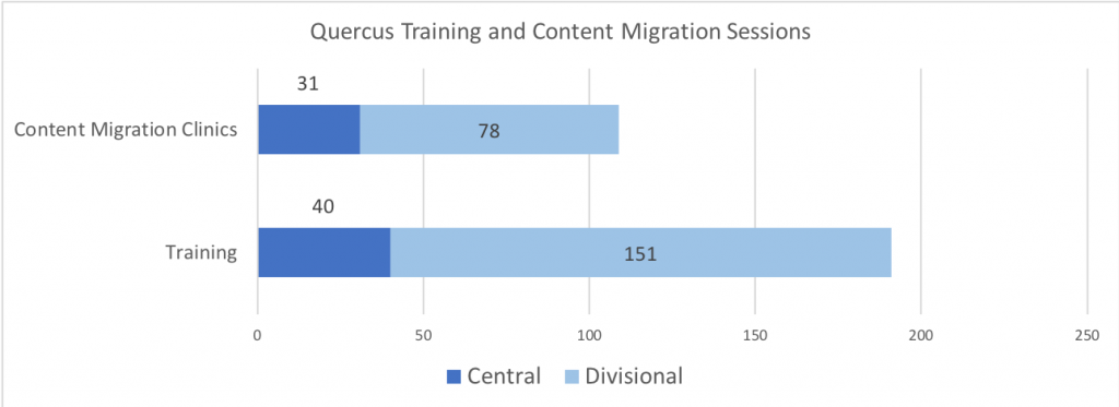 Content Migration Clinics: Central 31, Divisional 78 - Training: central 40, divisional 151